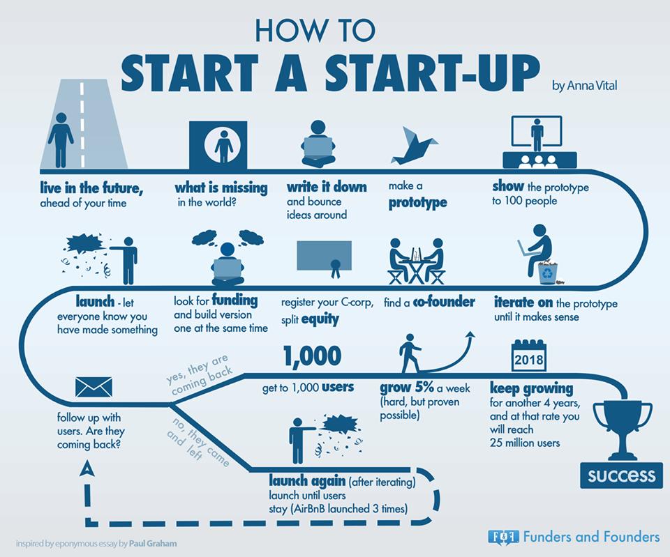 Startup-infographic-start-up-pinterest-instagram-business-startuplife