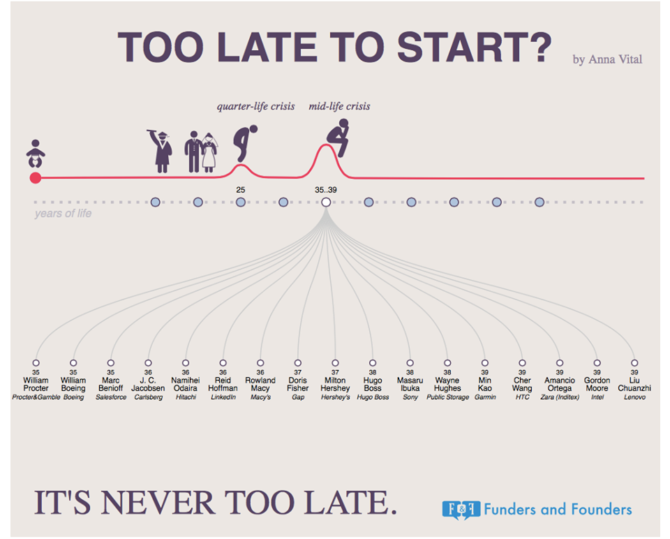 Startup-infographic-start-up-pinterest-instagram-business-startuplife